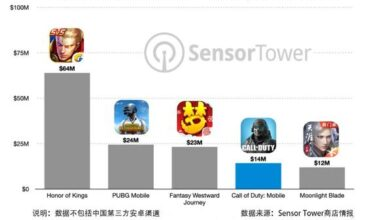Photo of Call of duty mobile travel's revenue exceeded $14 million in the first week of IPO of IOS in China From Sensor Tower