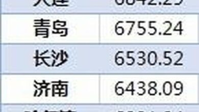 Photo of 36 cities ranked top four in terms of residents' savings in Beijing, Shanghai, Guangzhou and Chongqing From National Bureau of Statistics