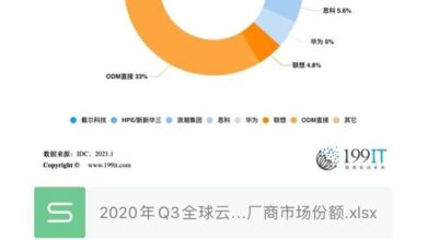 Photo of Q3 global market share of cloud computing IT infrastructure manufacturers in 2020