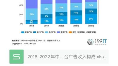 Photo of Composition of advertising revenue of China's e-commerce platforms from 2018 to 2022