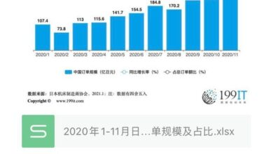 Photo of Order scale and proportion of Japan machine tool industry in China from January to November 2020