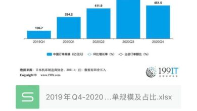 Photo of Q4 of 2019-q4 of 2020 China order scale and proportion of Japanese machine tool industry