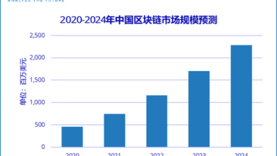 Photo of It is predicted that the overall expenditure scale of China's blockchain market will reach US $2.28 billion in 2024, with a compound annual growth rate of 51% From IDC