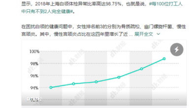 Photo of Abnormal rate of physical examination of white collar workers in Shanghai: 99% From Shanghai Foreign Service