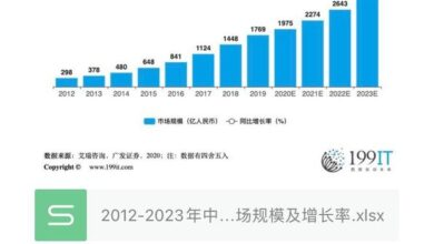 Photo of Market size and growth rate of China's medical beauty industry from 2012 to 2023