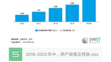 Photo of The scale and forecast of online education users in China from 2016 to 2020