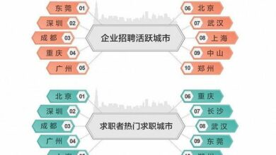 Photo of Big data of talent flow in the fourth quarter of 2020 From 58 in the same city