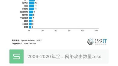 Photo of The number of major cyber attacks on some countries and regions in the world from 2006 to 2020
