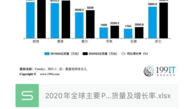 Photo of Shipment volume and growth rate of major PC manufacturers in 2020