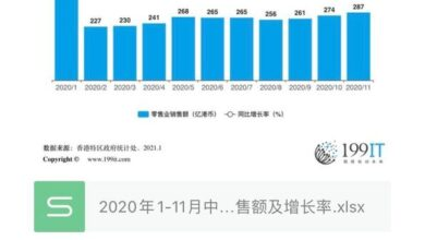 Photo of Sales volume and growth rate of retail industry in Hong Kong, China from January to November 2020