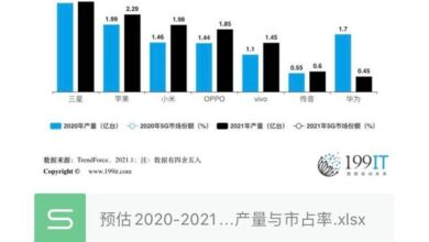 Photo of It is estimated that the production and market share of the world's top seven smart phone brands in 2020-2021