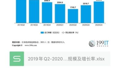 Photo of Order scale and growth rate of Japanese machine tool enterprises from Q2 in 2019 to Q4 in 2020