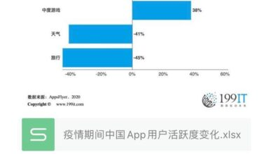 Photo of Changes of APP user activity in China during the epidemic period