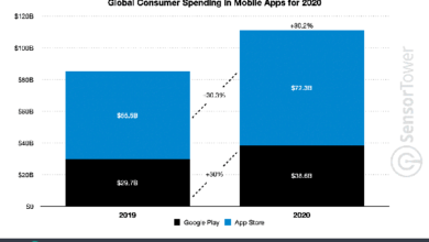 Photo of Global revenue of app store and Google play will reach $111 billion in 2020 From Sensor Tower