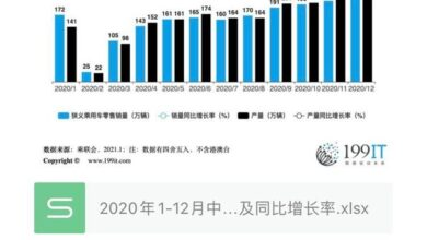Photo of China's passenger car production and sales data and year-on-year growth rate from January to December 2020