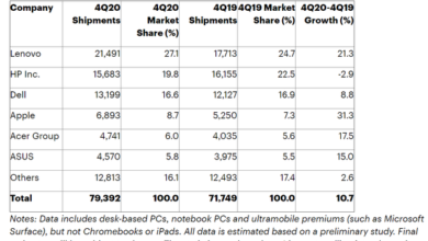 Photo of In 2020, the global PC shipment will reach 275 million units, with a year-on-year growth of 4.8% From Gartner