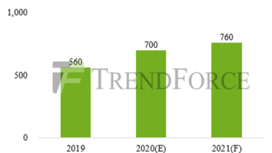 Photo of It is estimated that the global mobile tddi IC shipment will reach 760 million in 2021 From TrendForce