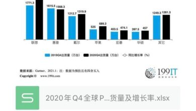 Photo of Q4 global PC manufacturers' shipment and growth rate in 2020