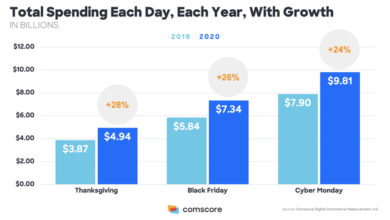 Photo of In 2020, online Monday shopping expenditure will reach US $9.8 billion, with a year-on-year growth of 24% From ComScore