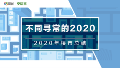 Photo of Summary of property market in 2020 From 58 anjuke Real Estate Research Institute