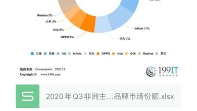 Photo of Q3 market share of major smartphone brands in Africa in 2020