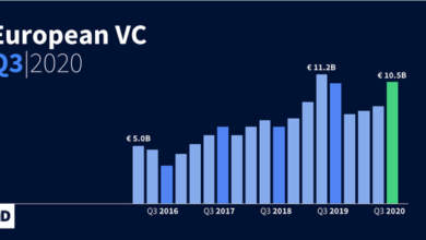 Photo of Q3 Europe gets 10.5 billion euro of venture capital in 2020 From DealRoom
