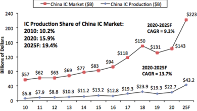 Photo of In 2020, the global IC chip output will reach 143.4 billion US dollars, with China accounting for 15.9% From IC Insights