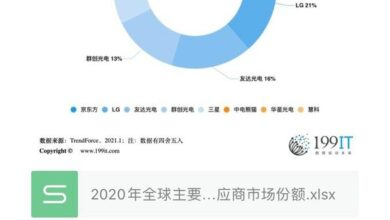 Photo of Market share of major global display panel suppliers in 2020