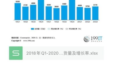 Photo of Global Apple mobile phone shipment and growth rate from Q1 2018 to Q3 2020
