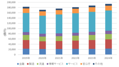 Photo of Japan's IT market will drop by 6.3% year on year in 2020 From IDC Japan
