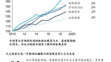 Photo of Interpretation of the recovery degree and future growth trend of China's logistics industry From Mckinsey