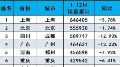 Photo of Chengdu ranks the third in China in terms of automobile sales in 2020