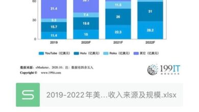 Photo of Revenue sources and scale of Internet TV advertising in the United States from 2019 to 2022