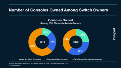 Photo of Research shows that Nintendo is attracting new players to expand switch's market share From Interpret