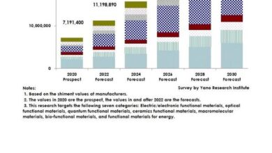 Photo of Global market forecast of next generation high performance materials