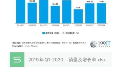 Photo of Sales volume and growth rate of new cars in Japan from Q1 in 2019 to Q4 in 2020