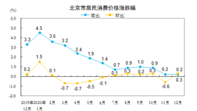 Photo of In December 2020, the total level of Beijing's consumer prices rose by 0.2% year on year From Beijing Bureau of Statistics