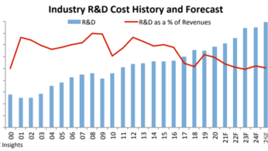 Photo of In 2020, global semiconductor R & D expenditure will reach US $68.4 billion, with a year-on-year growth of 5% From IC Insights