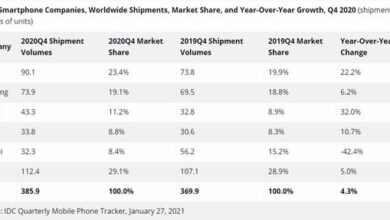 Photo of In 2020, the global market share of Q4 Apple iPhone will rise to 23.4%, regaining the first place in the world From IDC