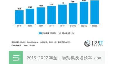 Photo of Market size and growth rate of global medical beauty industry from 2015 to 2022