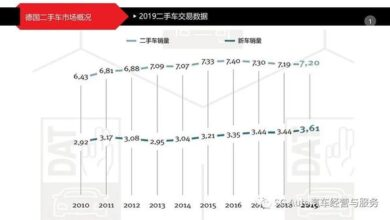 Photo of Second hand car trade data and analysis in Germany in 2019 From China Automobile Circulation Association