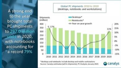 Photo of In 2020, the global laptop shipment will reach 235.1 million From Canalys