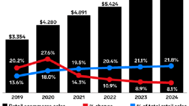 Photo of In 2020, global e-commerce sales will exceed 4 trillion US dollars From eMarketer