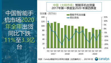 Photo of In 2020, the shipment volume of China's smartphone market will decline by 11% year on year From Canalys