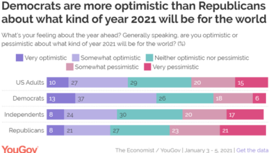 Photo of 37% of Americans are optimistic about 2021 From YouGov