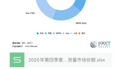 Photo of Market share of China's major smartphone manufacturers in the fourth quarter of 2020