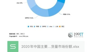 Photo of China's major smartphone manufacturers' market share in 2020