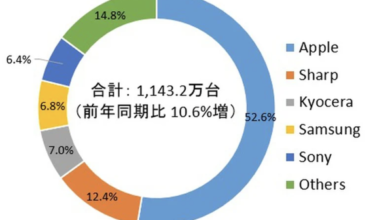 Photo of In 2020, Q4 Japan's smartphone shipments will reach 11.432 million, accounting for 52.6% of the total number of iPhones From IDC