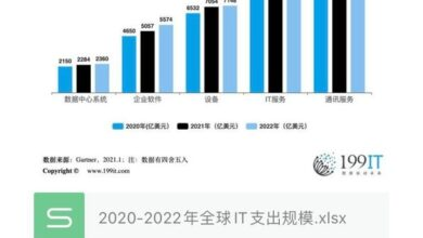 Photo of Global IT spending scale in 2020-2022