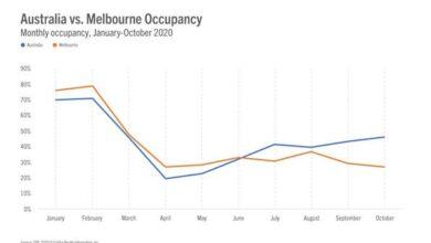 Photo of In December 2020, the occupancy rate of Australian hotels will be between 33% and 56% From STR
